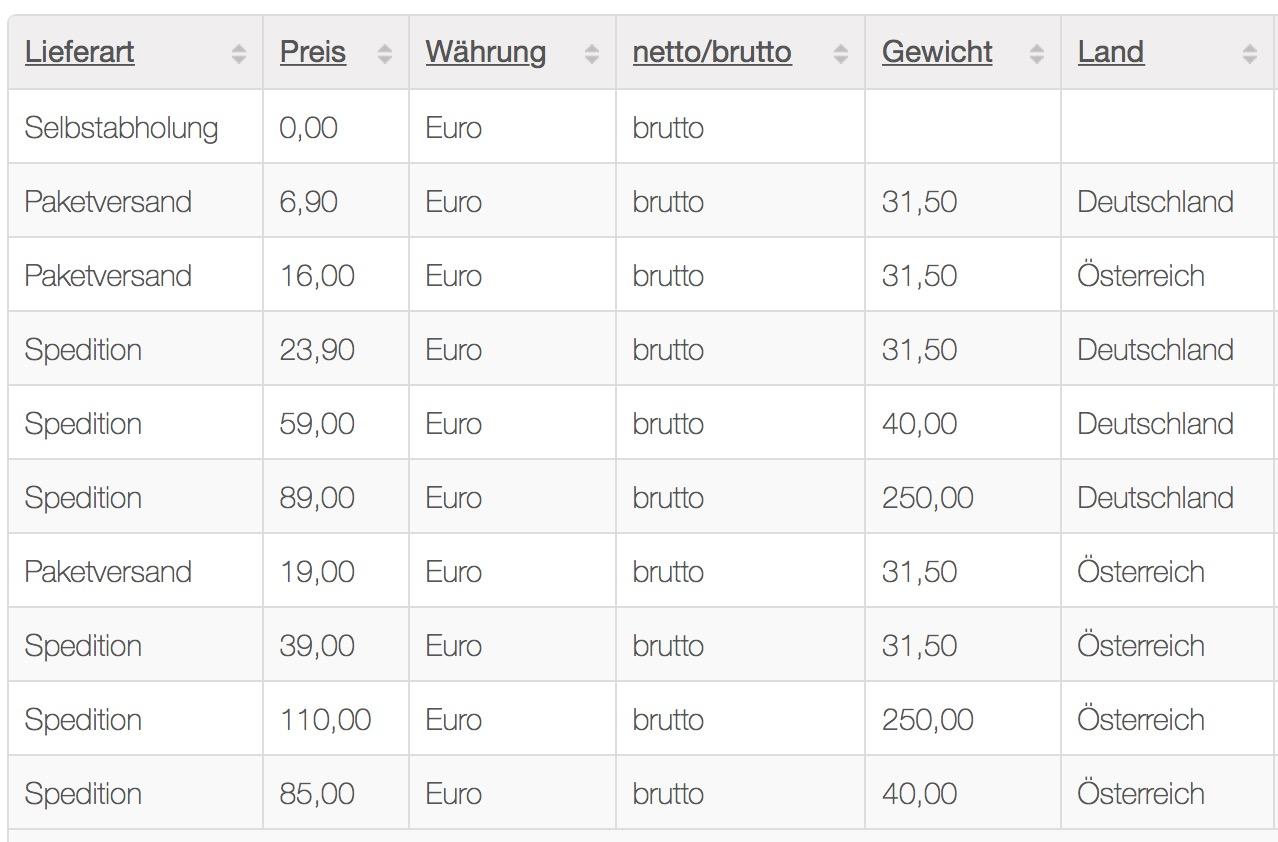 Verbraucherinformationen der Dorschel GmbH Fulda ...